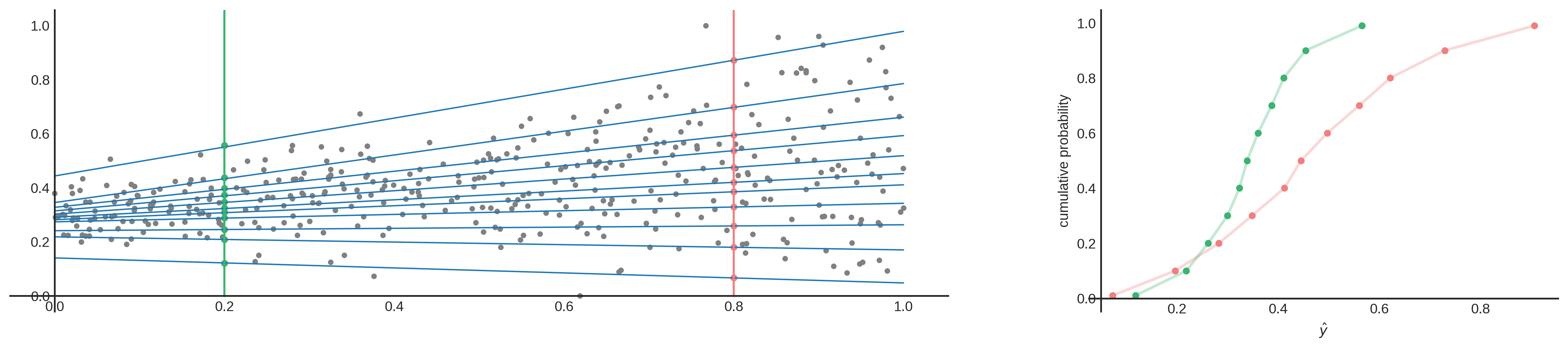 Figure 4: Visualization to show how multiple quantile regressions approximate a CDF.