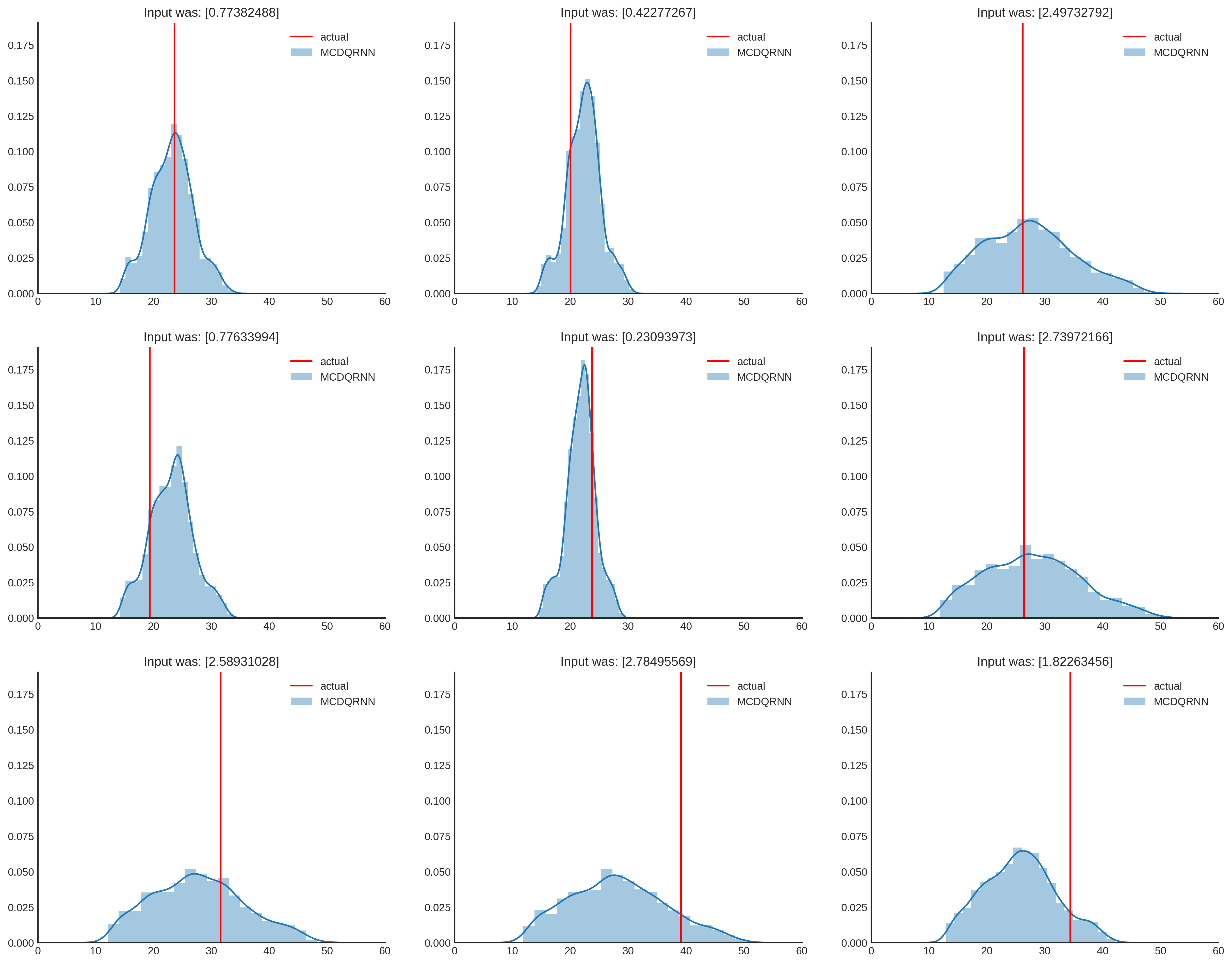 Figure 8: Matrix showing different uncertainty distributions for different inputs of $x$.