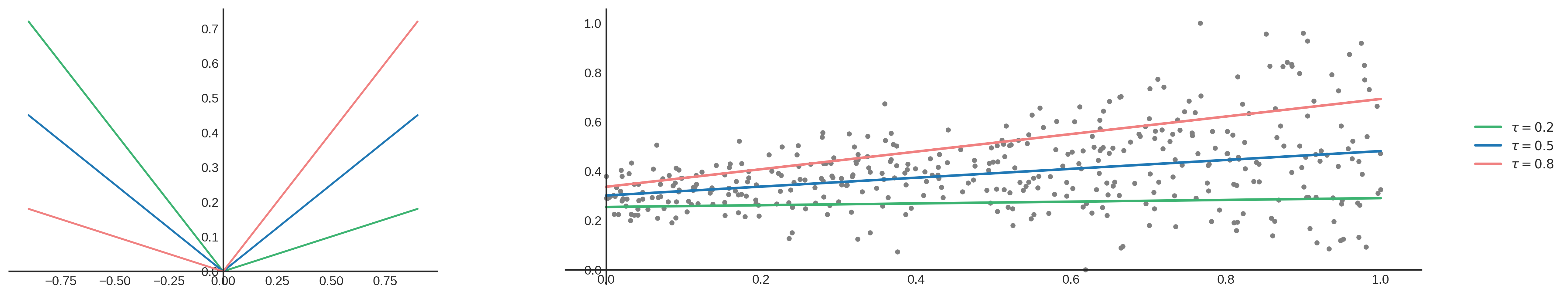 Figure 3: Plot that demonstrates the influence of the loss function on the fitted line.